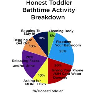 Bathtimebreakdown