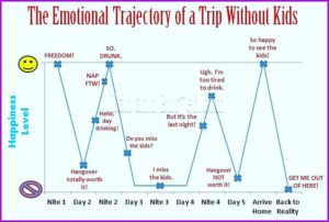 emtional cycle trip without kids